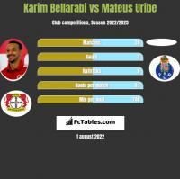 Karim Bellarabi vs Mateus Uribe h2h player stats