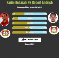 Karim Bellarabi vs Robert Andrich h2h player stats