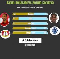 Karim Bellarabi vs Sergio Cordova h2h player stats