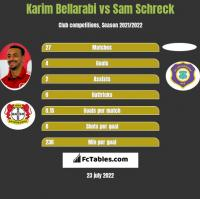 Karim Bellarabi vs Sam Schreck h2h player stats