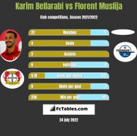 Karim Bellarabi vs Florent Muslija h2h player stats