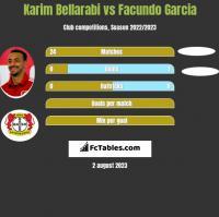 Karim Bellarabi vs Facundo Garcia h2h player stats