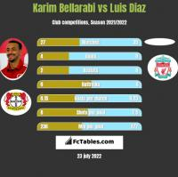 Karim Bellarabi vs Luis Diaz h2h player stats