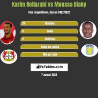 Karim Bellarabi vs Moussa Diaby h2h player stats