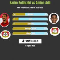 Karim Bellarabi vs Amine Adli h2h player stats