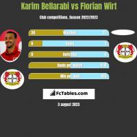 Karim Bellarabi vs Florian Wirt h2h player stats