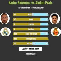Karim Benzema vs Abdon Prats h2h player stats