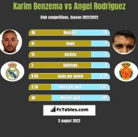 Karim Benzema vs Angel Rodriguez h2h player stats