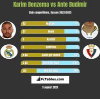 Karim Benzema vs Ante Budimir h2h player stats