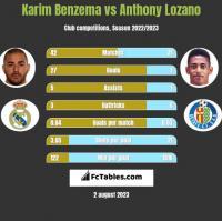 Karim Benzema vs Anthony Lozano h2h player stats