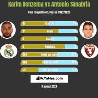 Karim Benzema vs Antonio Sanabria h2h player stats
