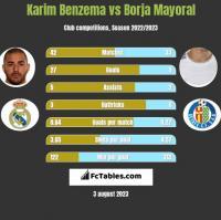 Karim Benzema vs Borja Mayoral h2h player stats