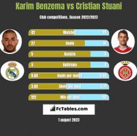 Karim Benzema vs Cristian Stuani h2h player stats