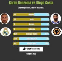 Karim Benzema vs Diego Costa h2h player stats