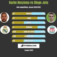 Karim Benzema vs Diogo Jota h2h player stats