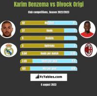 Karim Benzema vs Divock Origi h2h player stats