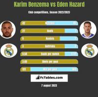 Karim Benzema vs Eden Hazard h2h player stats