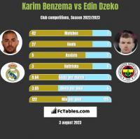 Karim Benzema vs Edin Dzeko h2h player stats