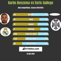Karim Benzema vs Enric Gallego h2h player stats