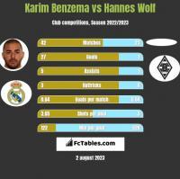 Karim Benzema vs Hannes Wolf h2h player stats