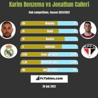 Karim Benzema vs Jonathan Calleri h2h player stats