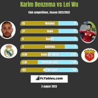 Karim Benzema vs Lei Wu h2h player stats