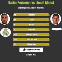 Karim Benzema vs Lionel Messi h2h player stats
