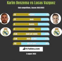 Karim Benzema vs Lucas Vazquez h2h player stats