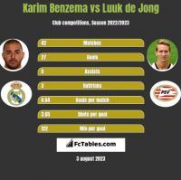 Karim Benzema vs Luuk de Jong h2h player stats