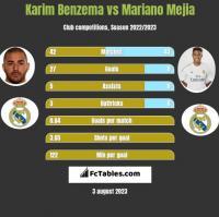 Karim Benzema vs Mariano Mejia h2h player stats