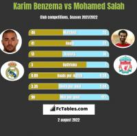 Karim Benzema vs Mohamed Salah h2h player stats