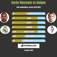 Karim Benzema vs Quique h2h player stats
