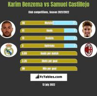 Karim Benzema vs Samuel Castillejo h2h player stats