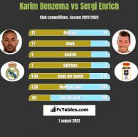 Karim Benzema vs Sergi Enrich h2h player stats