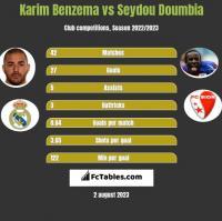 Karim Benzema vs Seydou Doumbia h2h player stats
