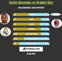 Karim Benzema vs Brahim Diaz h2h player stats