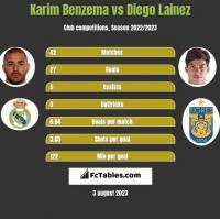 Karim Benzema vs Diego Lainez h2h player stats