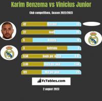 Karim Benzema vs Vinicius Junior h2h player stats