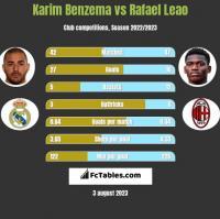 Karim Benzema vs Rafael Leao h2h player stats