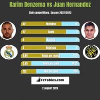 Karim Benzema vs Juan Hernandez h2h player stats