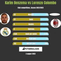 Karim Benzema vs Lorenzo Colombo h2h player stats
