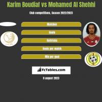 Karim Boudiaf vs Mohamed Al Shehhi h2h player stats