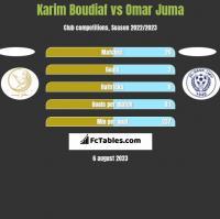 Karim Boudiaf vs Omar Juma h2h player stats
