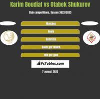 Karim Boudiaf vs Otabek Shukurov h2h player stats