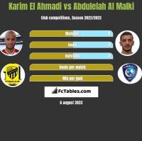 Karim El Ahmadi vs Abdulelah Al Malki h2h player stats