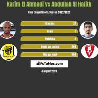 Karim El Ahmadi vs Abdullah Al Hafith h2h player stats