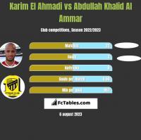 Karim El Ahmadi vs Abdullah Khalid Al Ammar h2h player stats
