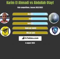 Karim El Ahmadi vs Abdullah Otayf h2h player stats