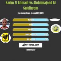 Karim El Ahmadi vs Abdulmajeed Al Sulaiheem h2h player stats