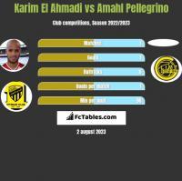 Karim El Ahmadi vs Amahl Pellegrino h2h player stats